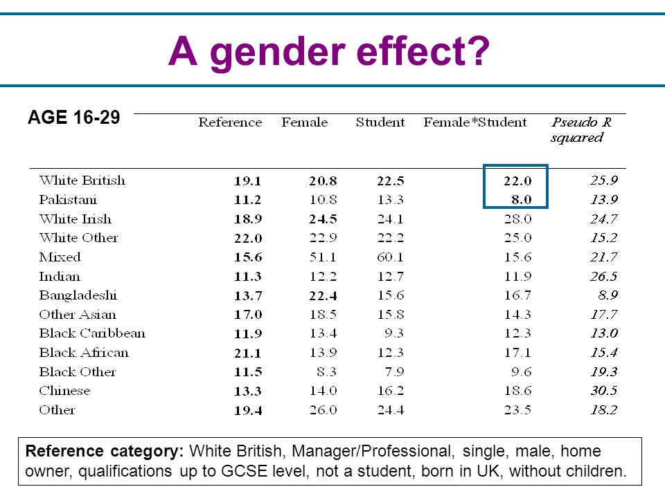 A gender effect? Reference category: White British, Manager/Professional, single, male, home owner, qualifications up to GCSE level, not a student, bo