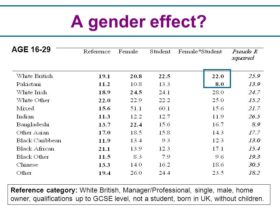 A gender effect.