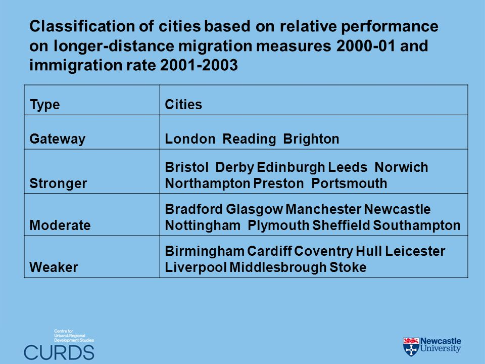 Classification of cities based on relative performance on longer-distance migration measures and immigration rate TypeCities GatewayLondon Reading Brighton Stronger Bristol Derby Edinburgh Leeds Norwich Northampton Preston Portsmouth Moderate Bradford Glasgow Manchester Newcastle Nottingham Plymouth Sheffield Southampton Weaker Birmingham Cardiff Coventry Hull Leicester Liverpool Middlesbrough Stoke