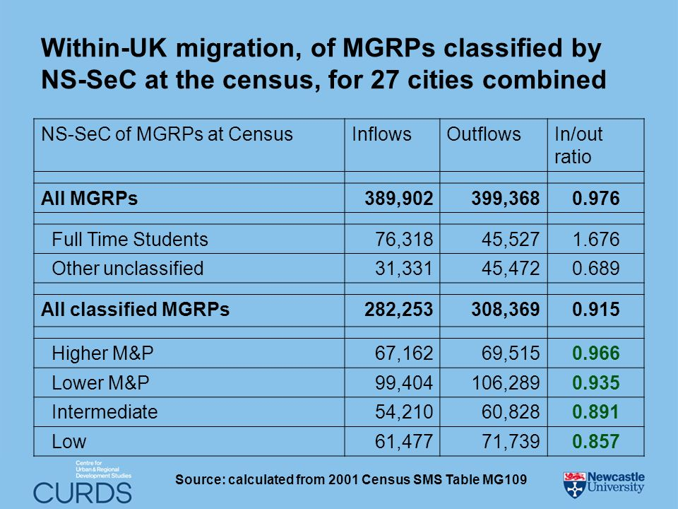 Within-UK migration, of MGRPs classified by NS-SeC at the census, for 27 cities combined NS-SeC of MGRPs at CensusInflowsOutflowsIn/out ratio All MGRPs389,902399,3680.976 Full Time Students76,31845,5271.676 Other unclassified31,33145,4720.689 All classified MGRPs282,253308,3690.915 Higher M&P67,16269,5150.966 Lower M&P99,404106,2890.935 Intermediate54,21060,8280.891 Low61,47771,7390.857 Source: calculated from 2001 Census SMS Table MG109