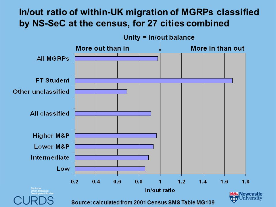 In/out ratio of within-UK migration of MGRPs classified by NS-SeC at the census, for 27 cities combined More out than in Unity = in/out balance More in than out Source: calculated from 2001 Census SMS Table MG109