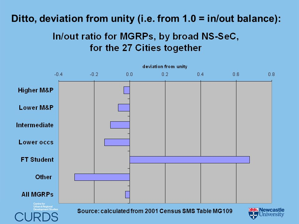Ditto, deviation from unity (i.e. from 1.0 = in/out balance): Source: calculated from 2001 Census SMS Table MG109