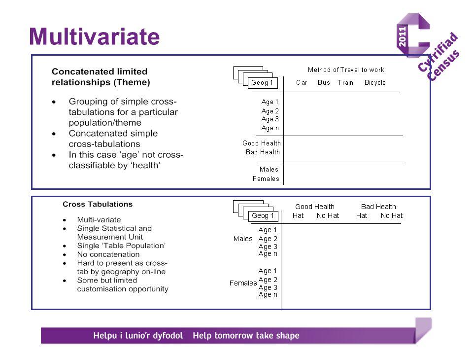 Multivariate