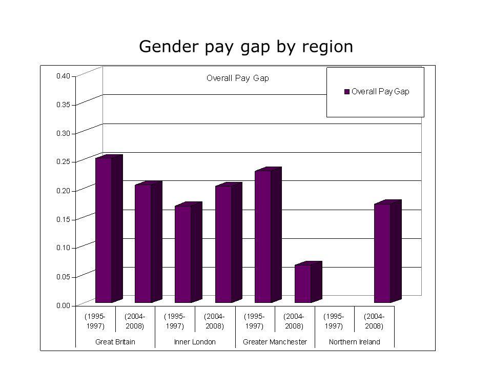 Gender pay gap by region