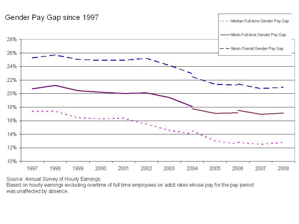 How do we measure the gender pay gap.