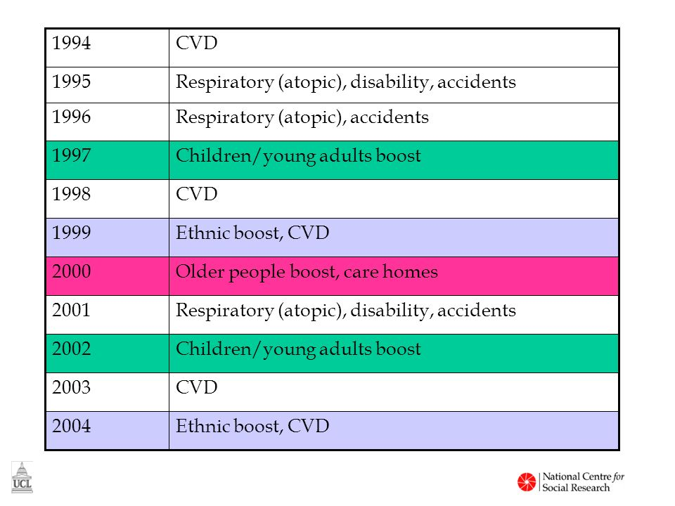 Ethnic boost, CVD2004 CVD2003 Children/young adults boost2002 Respiratory (atopic), disability, accidents2001 Older people boost, care homes2000 Ethnic boost, CVD1999 CVD1998 Children/young adults boost1997 Respiratory (atopic), accidents1996 Respiratory (atopic), disability, accidents1995 CVD1994