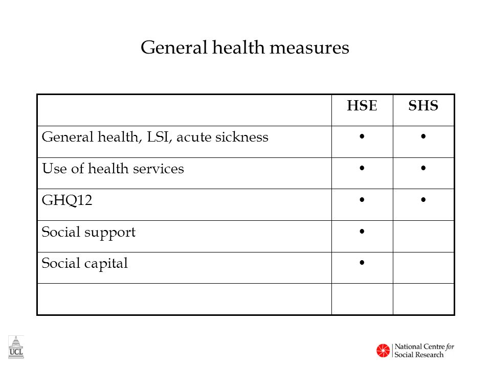 General health measures Social capital Social support GHQ12 Use of health services General health, LSI, acute sickness SHSHSE