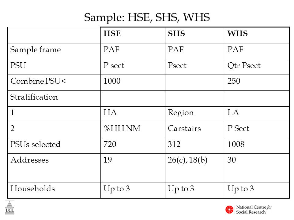 Sample: HSE, SHS, WHS 3026(c), 18(b)19Addresses Up to 3 Households 1008312720PSUs selected P SectCarstairs%HH NM2 LARegionHA1 Stratification 2501000Combine PSU< Qtr PsectPsect PSU PAF Sample frame WHSSHSHSE