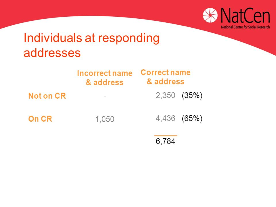 Not on CR On CR Incorrect name & address - 1,050 Individuals at responding addresses Correct name & address 2,350 4,436 6,784 (35%) (65%)