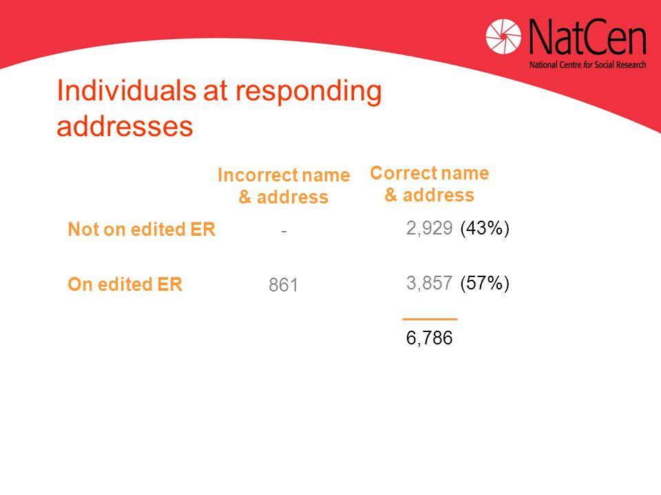 Not on edited ER On edited ER Incorrect name & address - 861 Individuals at responding addresses Correct name & address 2,929 3,857 6,786 (43%) (57%)
