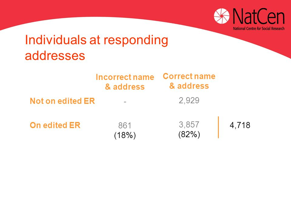 Not on edited ER On edited ER Incorrect name & address - 861 (18%) Individuals at responding addresses Correct name & address 2,929 3,857 (82%) 4,718