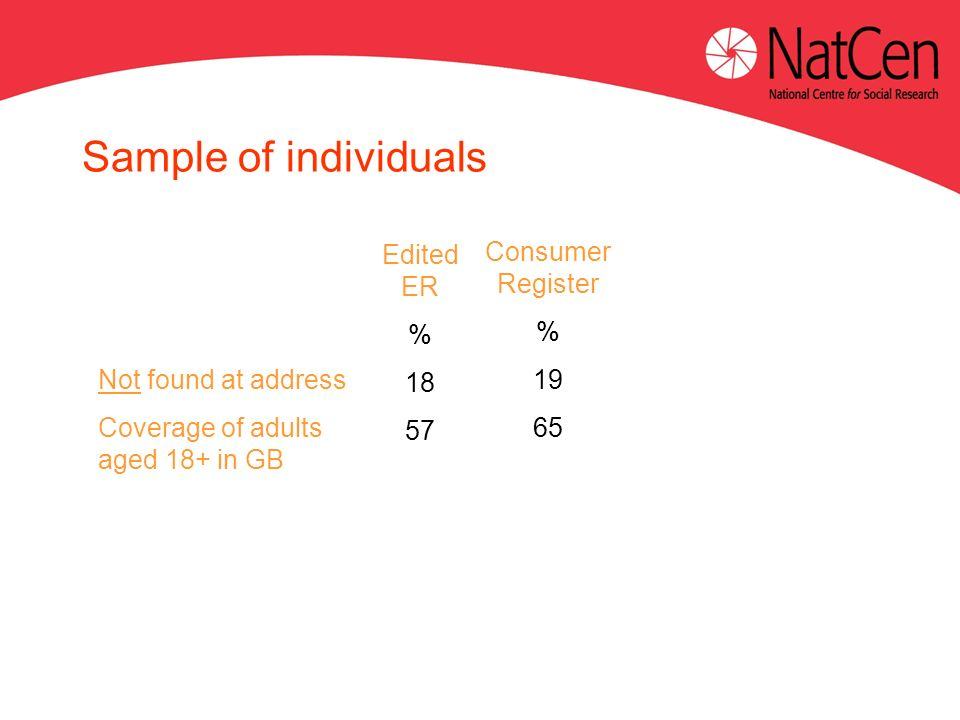 Not found at address Coverage of adults aged 18+ in GB Edited ER % 18 57 Sample of individuals Consumer Register % 19 65