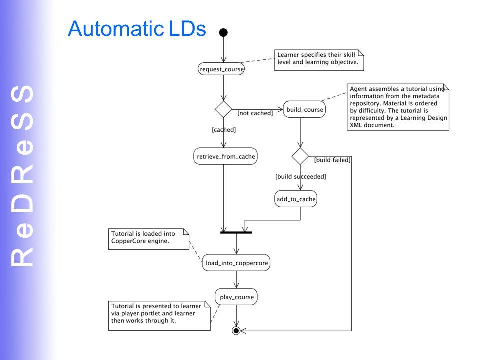 R e D R e S S 24 Automatic LDs