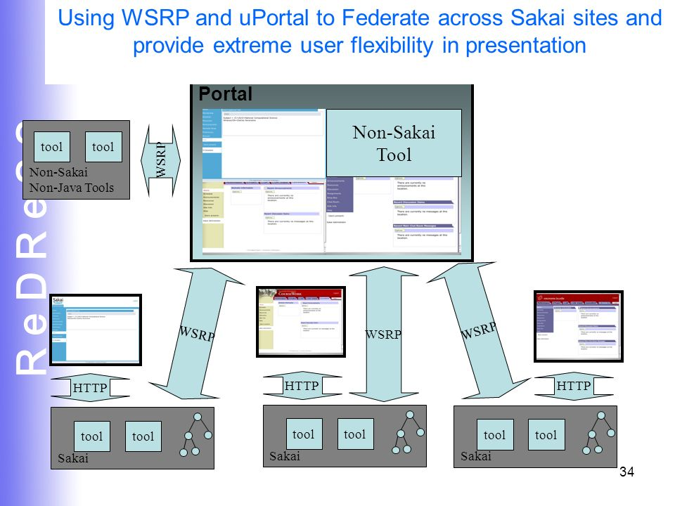 R e D R e S S 34 Sakai tool HTTP WSRP Portal Sakai tool HTTP Sakai tool HTTP Non-Sakai Non-Java Tools tool WSRP Non-Sakai Tool WSRP Using WSRP and uPortal to Federate across Sakai sites and provide extreme user flexibility in presentation