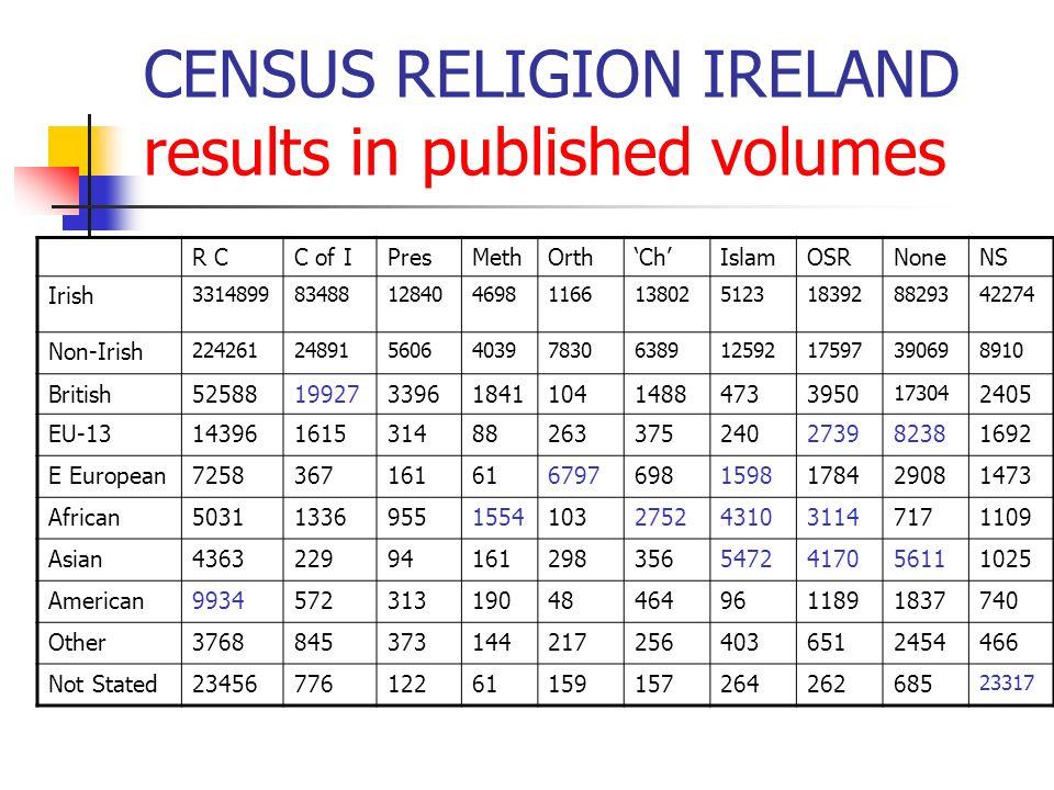 CENSUS RELIGION IRELAND results in published volumes R CC of IPresMethOrthChIslamOSRNoneNS Irish 3314899834881284046981166138025123183928829342274 Non