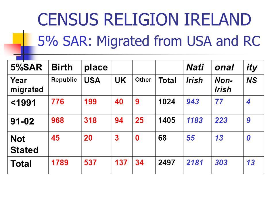 CENSUS RELIGION IRELAND 5% SAR: Migrated from USA and RC 5%SARBirthplaceNationality Year migrated Republic USAUK Other TotalIrishNon- Irish NS <1991 7