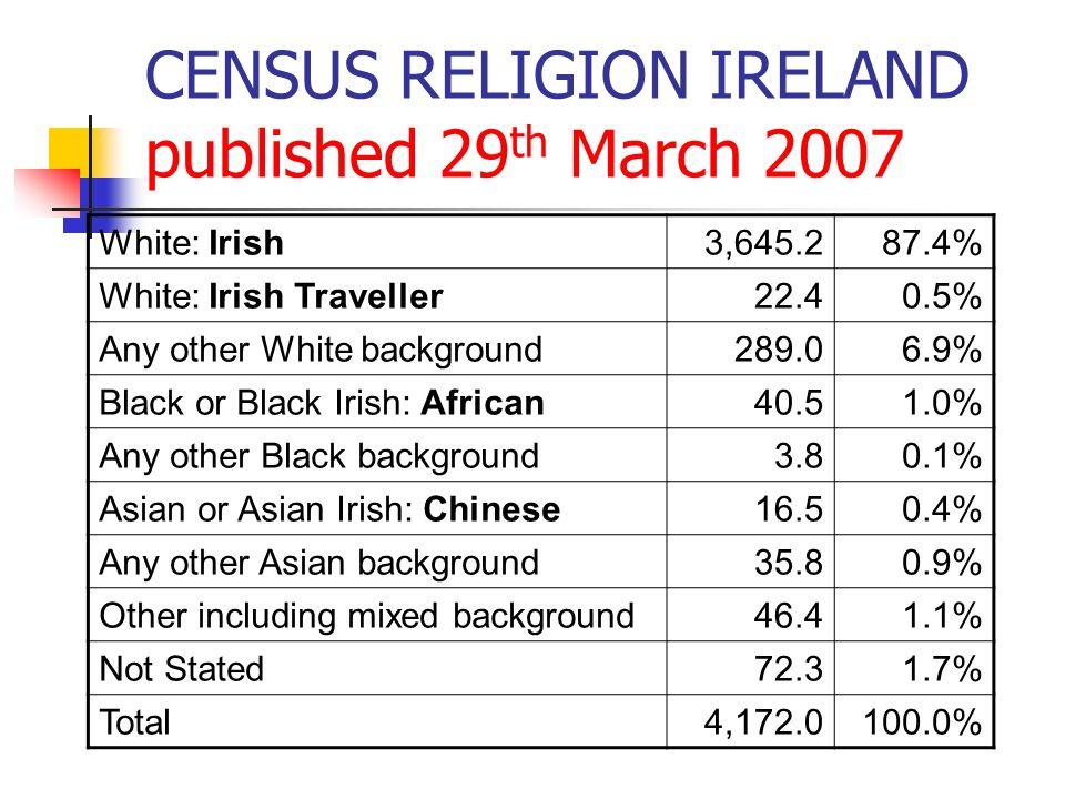 CENSUS RELIGION IRELAND published 29 th March 2007 White: Irish3,645.287.4% White: Irish Traveller22.40.5% Any other White background289.06.9% Black o