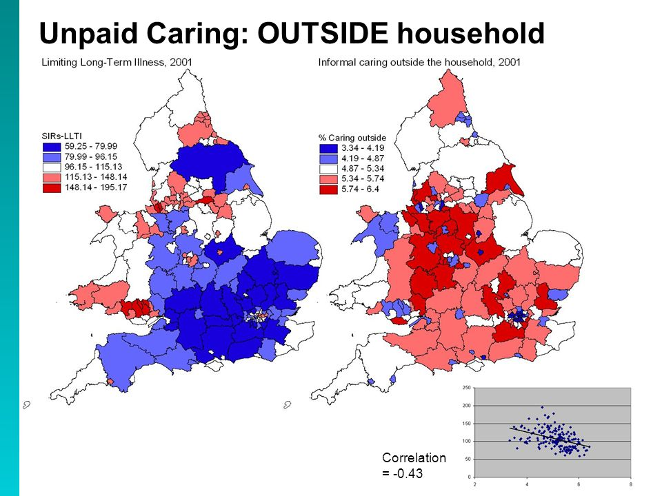 Unpaid Caring: OUTSIDE household Correlation = -0.43