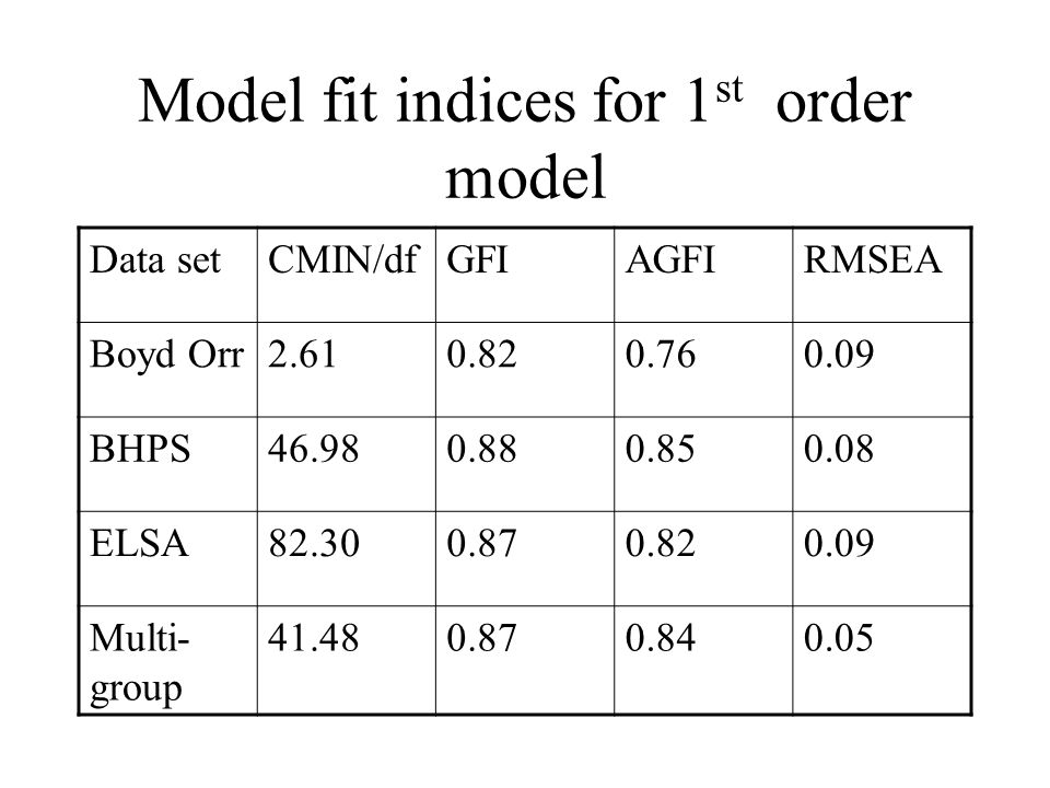 Model fit indices for 1 st order model Data setCMIN/dfGFIAGFIRMSEA Boyd Orr2.610.820.760.09 BHPS46.980.880.850.08 ELSA82.300.870.820.09 Multi- group 4