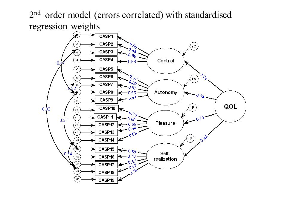 2 nd order model (errors correlated) with standardised regression weights