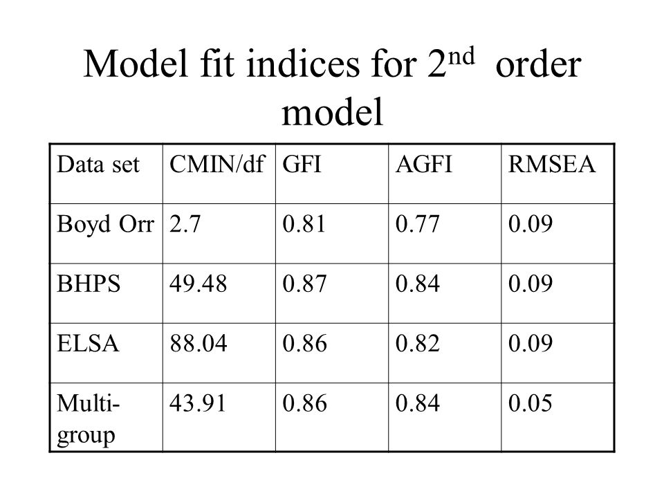 Model fit indices for 2 nd order model Data setCMIN/dfGFIAGFIRMSEA Boyd Orr2.70.810.770.09 BHPS49.480.870.840.09 ELSA88.040.860.820.09 Multi- group 43