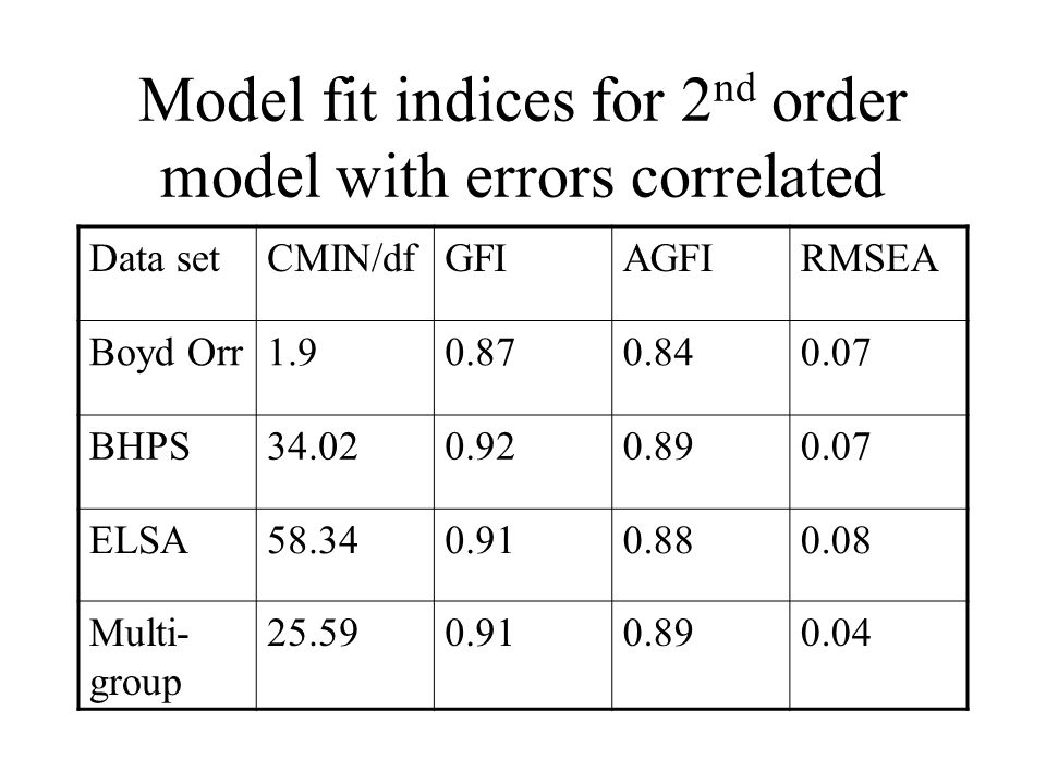 Model fit indices for 2 nd order model with errors correlated Data setCMIN/dfGFIAGFIRMSEA Boyd Orr1.90.870.840.07 BHPS34.020.920.890.07 ELSA58.340.910