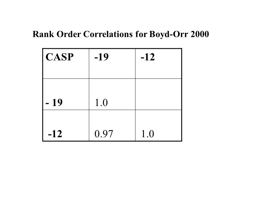 Rank Order Correlations for Boyd-Orr 2000 CASP -19 -12 - 19 1.0 -12 0.97 1.0