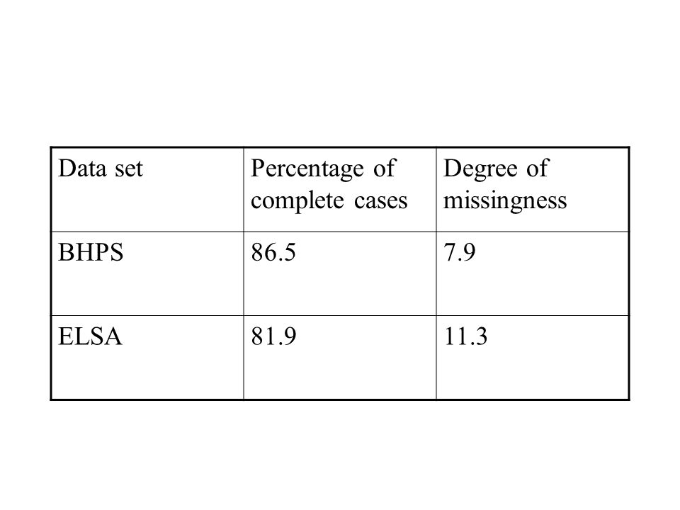 Data setPercentage of complete cases Degree of missingness BHPS86.57.9 ELSA81.911.3