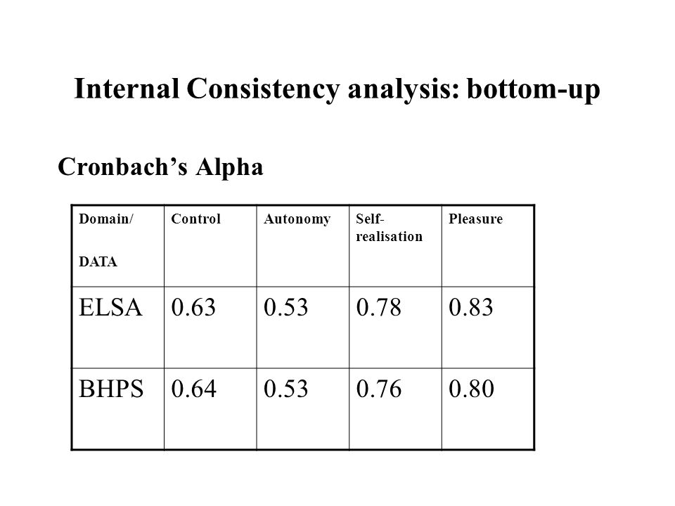 Internal Consistency analysis: bottom-up Cronbachs Alpha Domain/ DATA ControlAutonomySelf- realisation Pleasure ELSA0.630.530.780.83 BHPS0.640.530.760