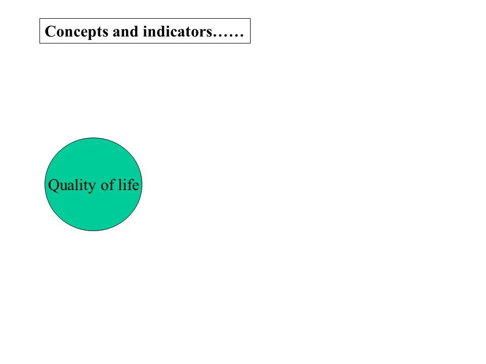 Concepts and indicators…… Quality of life Control Autonomy Self- realisation Pleasure