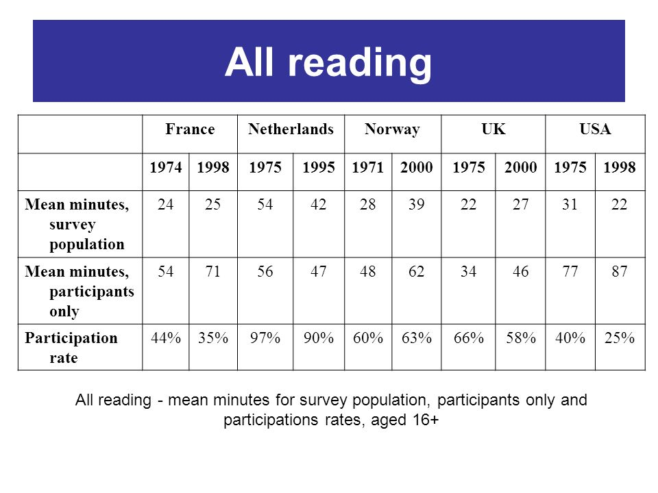 All reading FranceNetherlandsNorwayUKUSA 1974199819751995197120001975200019751998 Mean minutes, survey population 24255442283922273122 Mean minutes, p