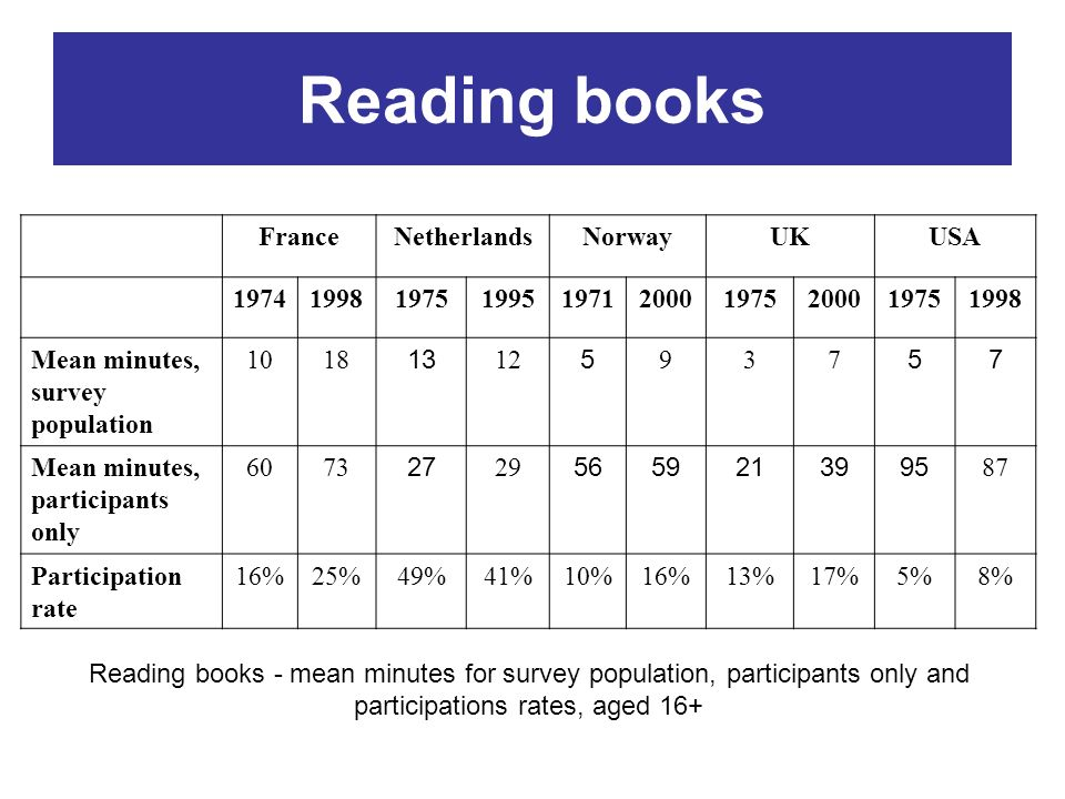 Reading books FranceNetherlandsNorwayUKUSA 1974199819751995197120001975200019751998 Mean minutes, survey population 1018 13 12 5 937 57 Mean minutes,