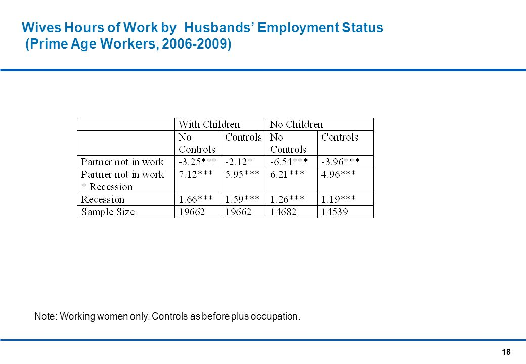 18 Wives Hours of Work by Husbands Employment Status (Prime Age Workers, 2006-2009) Note: Working women only.
