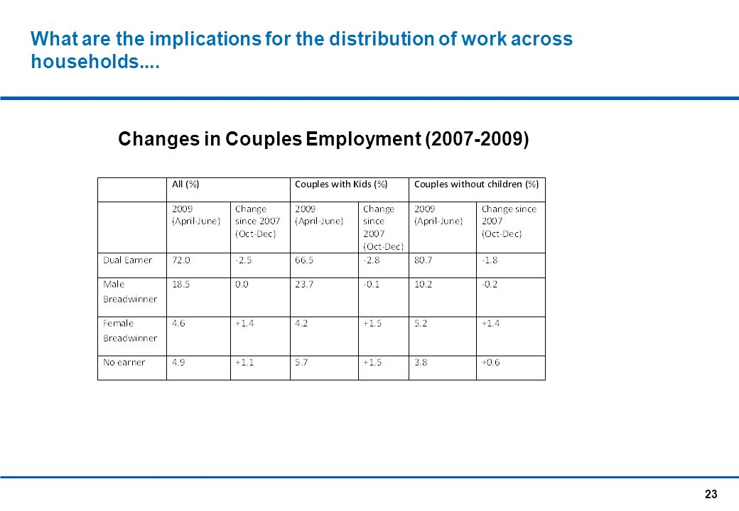 23 What are the implications for the distribution of work across households....