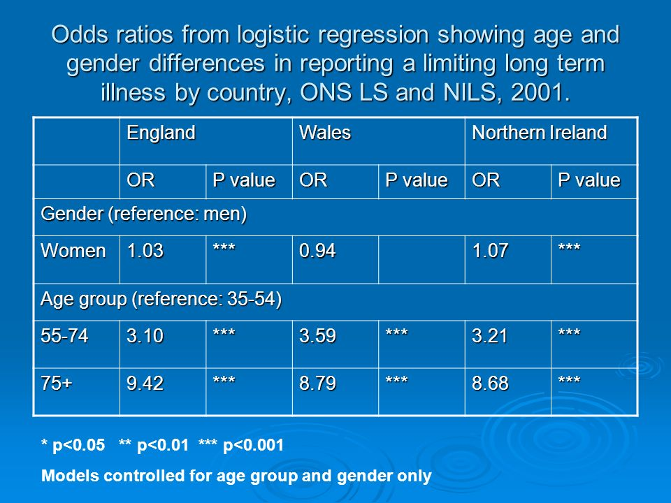 Odds ratios from logistic regression showing age and gender differences in reporting a limiting long term illness by country, ONS LS and NILS, 2001.