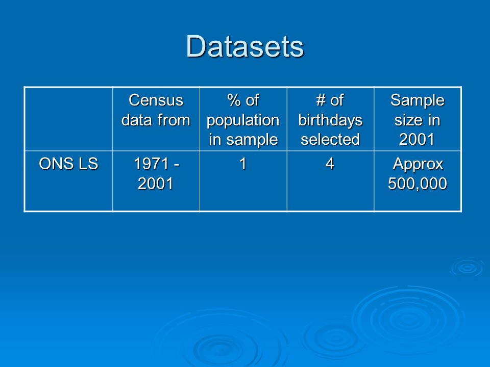 Datasets Census data from % of population in sample # of birthdays selected Sample size in 2001 ONS LS 1971 - 2001 14 Approx 500,000