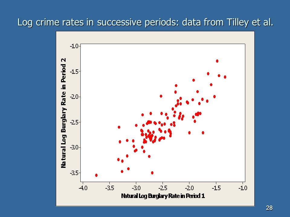28 Log crime rates in successive periods: data from Tilley et al.