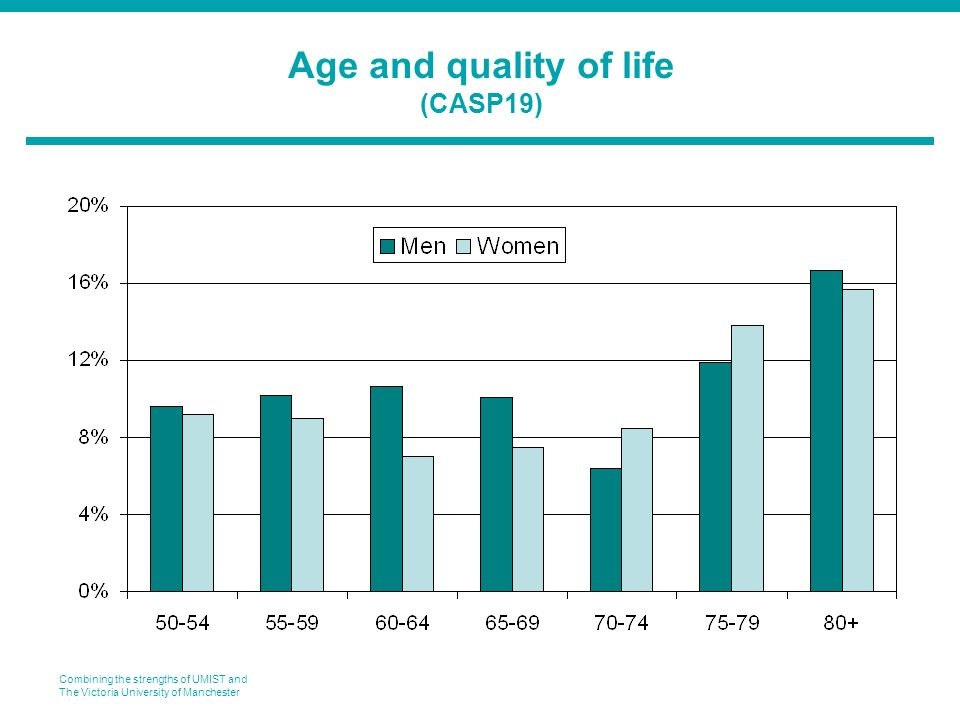 Combining the strengths of UMIST and The Victoria University of Manchester Age and quality of life (CASP19)