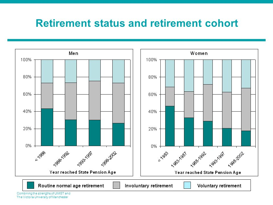 Combining the strengths of UMIST and The Victoria University of Manchester Retirement status and retirement cohort Routine normal age retirementInvoluntary retirementVoluntary retirement