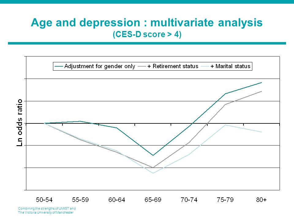 Combining the strengths of UMIST and The Victoria University of Manchester Age and depression : multivariate analysis (CES-D score > 4)