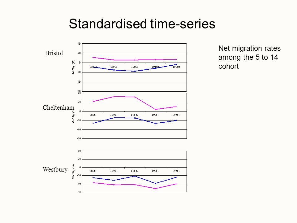 Bristol Cheltenham Westbury Net migration rates among the 5 to 14 cohort Standardised time-series