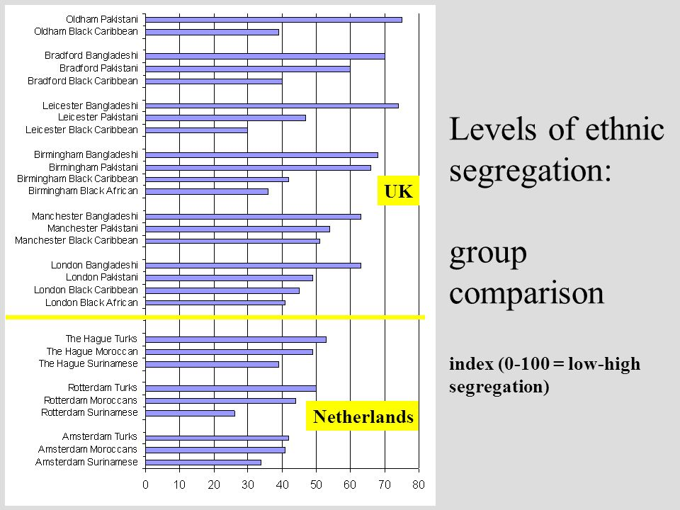 Levels of ethnic segregation: group comparison index (0-100 = low-high segregation) UK Netherlands