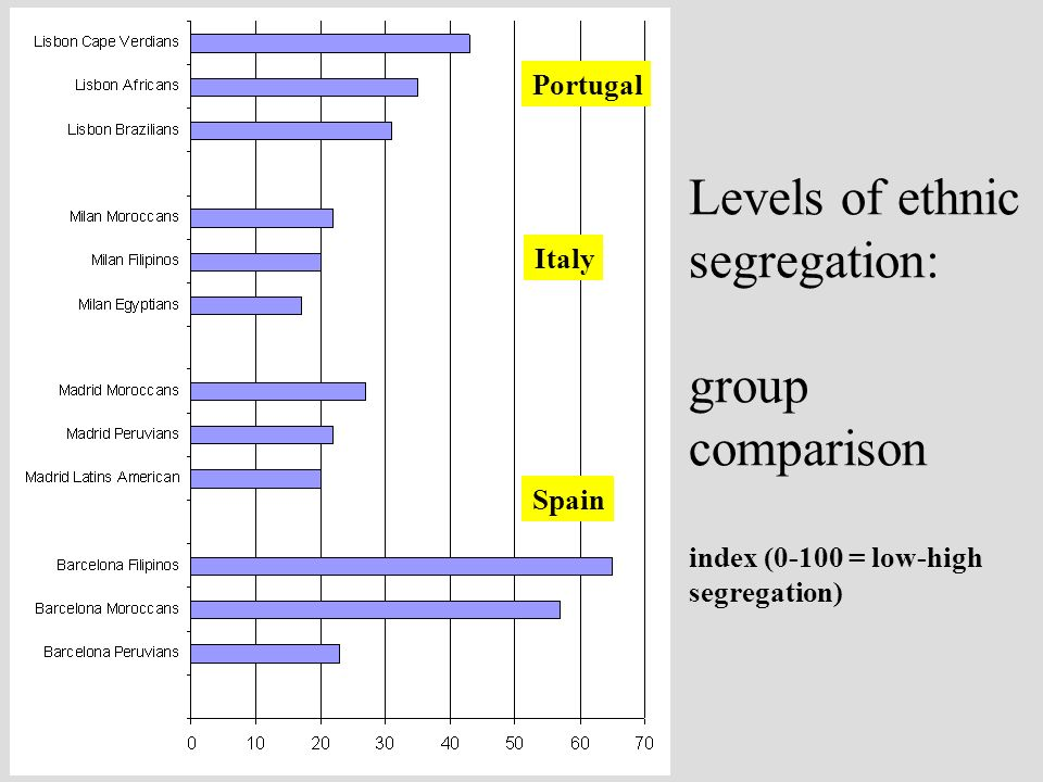Levels of ethnic segregation: group comparison index (0-100 = low-high segregation) Spain Portugal Italy