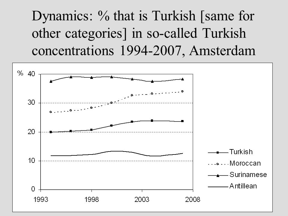 Dynamics: % that is Turkish [same for other categories] in so-called Turkish concentrations 1994-2007, Amsterdam