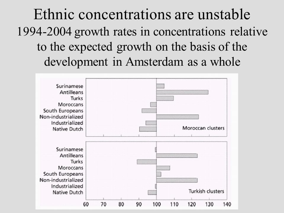 Ethnic concentrations are unstable 1994-2004 growth rates in concentrations relative to the expected growth on the basis of the development in Amsterdam as a whole