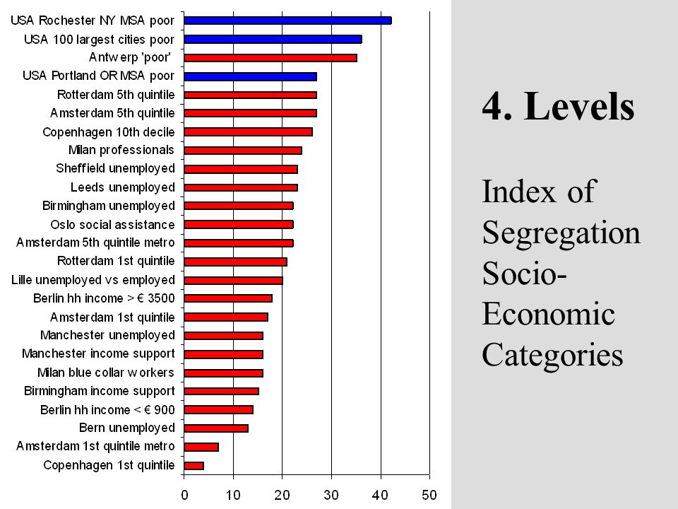 4. Levels Index of Segregation Socio- Economic Categories