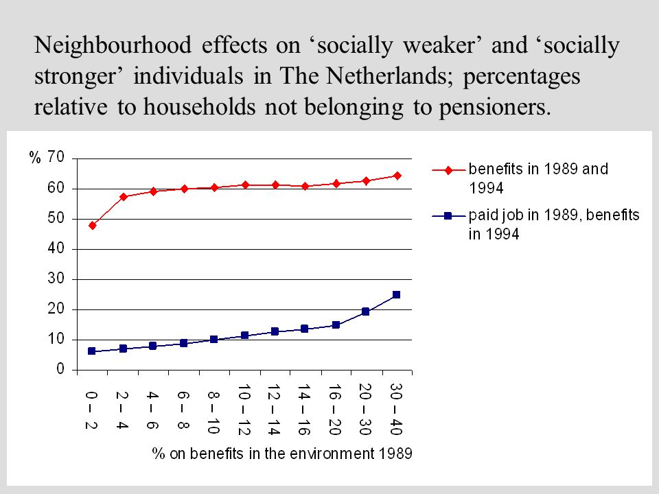 Neighbourhood effects on socially weaker and socially stronger individuals in The Netherlands; percentages relative to households not belonging to pen