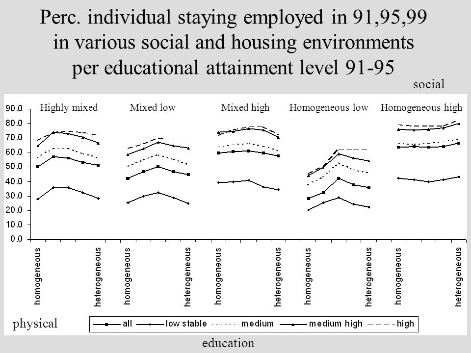 Perc. individual staying employed in 91,95,99 in various social and housing environments per educational attainment level 91-95 Mixed lowHighly mixedM