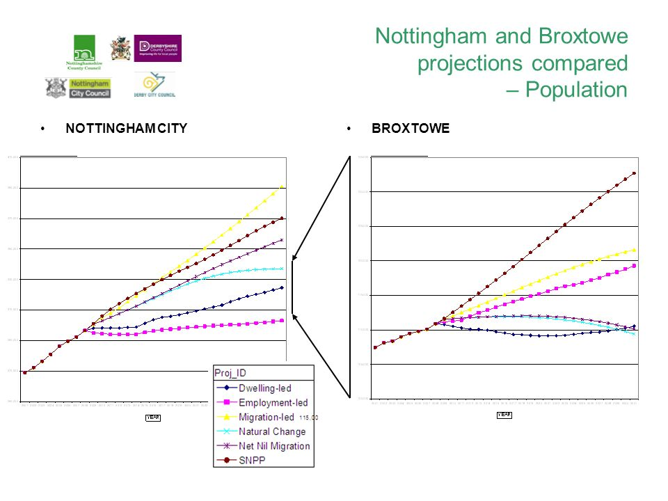 Nottingham and Broxtowe projections compared – Population NOTTINGHAM CITYBROXTOWE