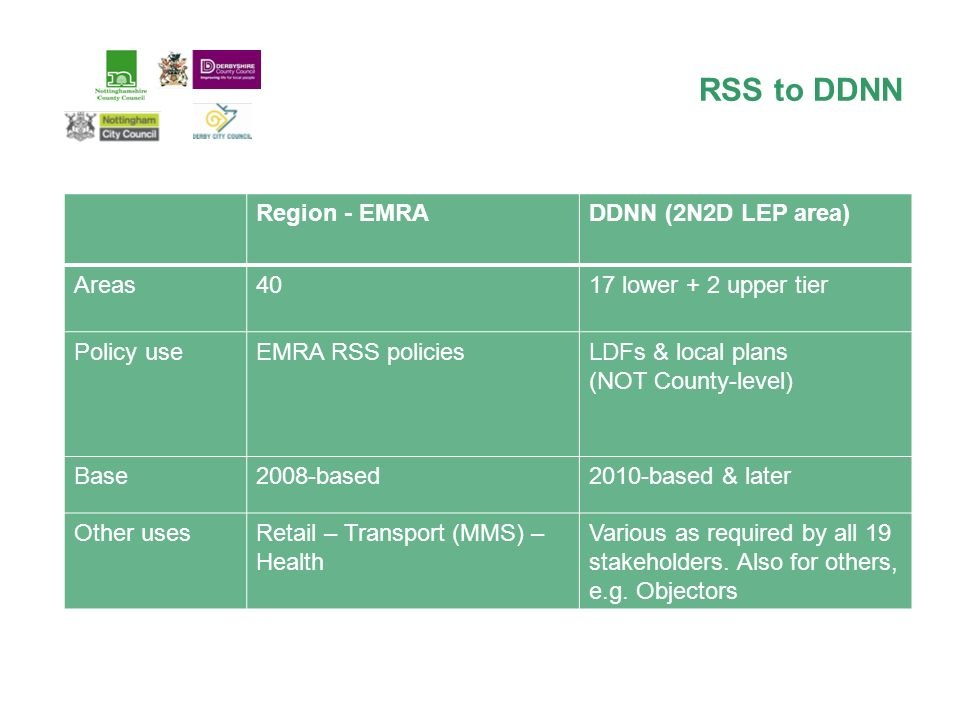 RSS to DDNN Region - EMRADDNN (2N2D LEP area) Areas4017 lower + 2 upper tier Policy useEMRA RSS policiesLDFs & local plans (NOT County-level) Base2008-based2010-based & later Other usesRetail – Transport (MMS) – Health Various as required by all 19 stakeholders.